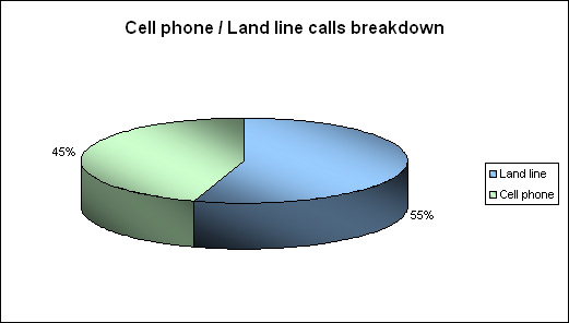 Cell phone/land line calls breakdown