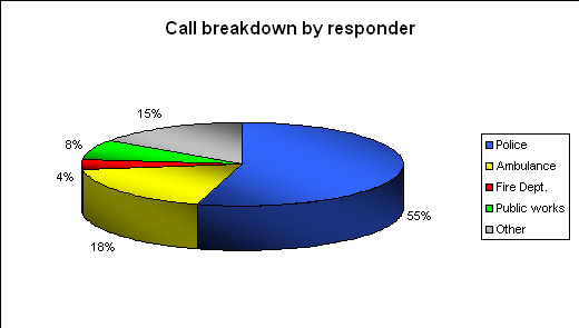 Call breakdown by responder